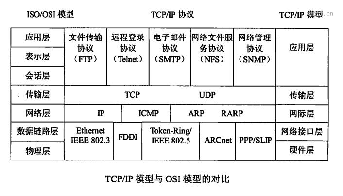 TCP/IP协议分层详解
